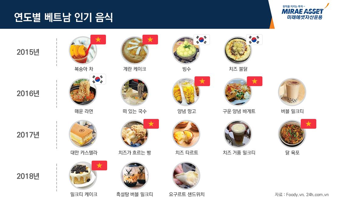 연도별 베트남 인기 음식