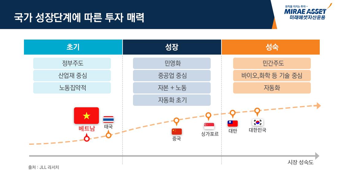 국가 성장단계에 따른 투자 매력